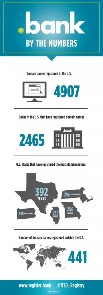 BANK-Infographic-10.20.15-700x1993