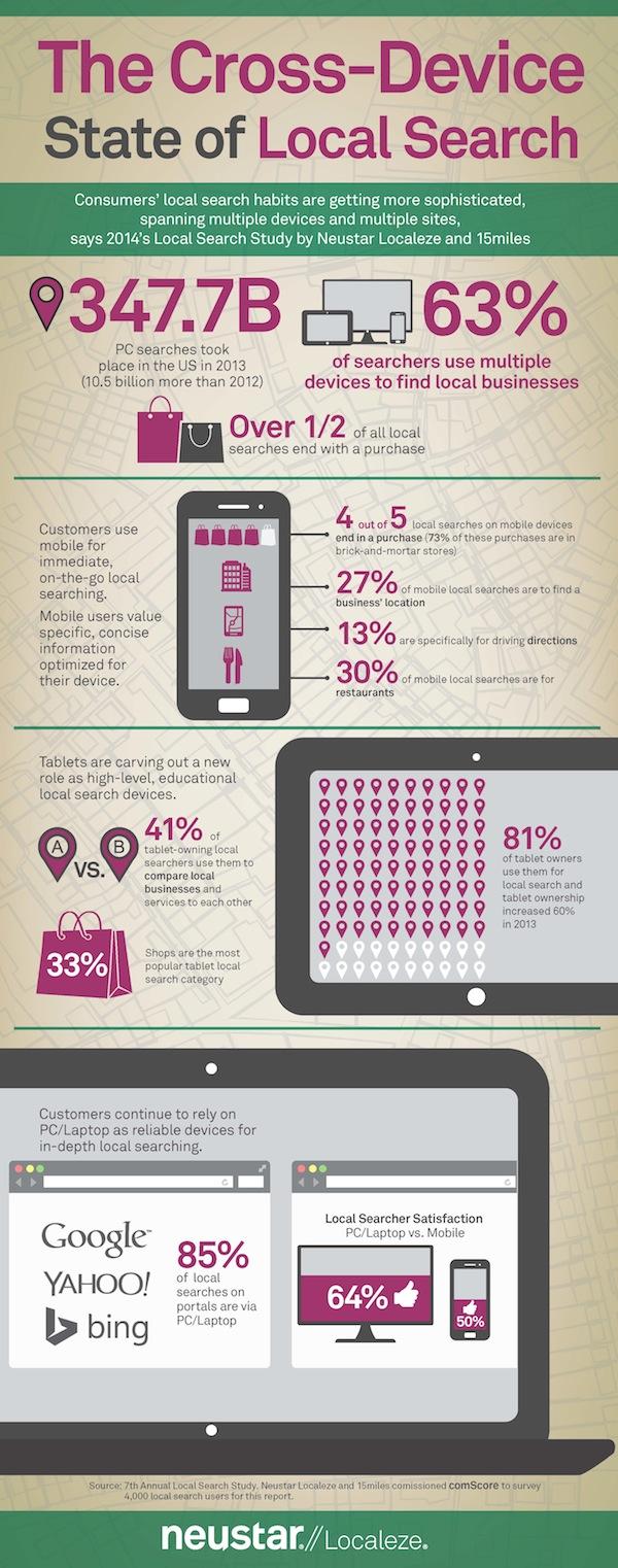 cross-device-infographic-neustar