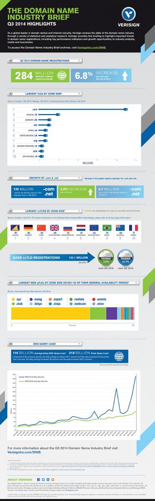 infographic-dnib-Q32014