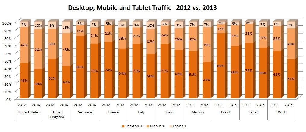 pornhub-desktop-mobile-traffic-2012-2013b